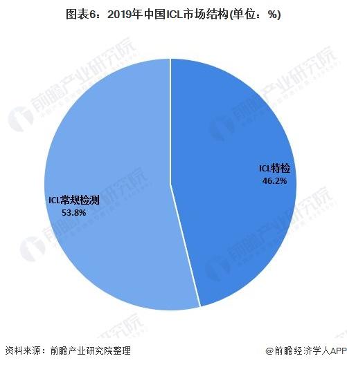 图表6:2019年中国ICL市场结构(单位:%)