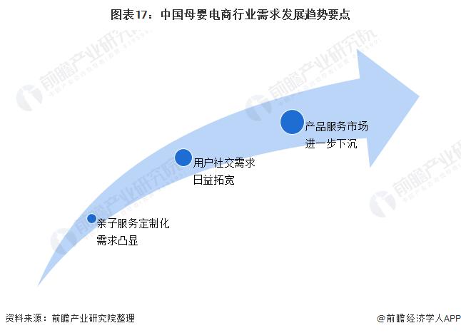 图表17:中国母婴电商行业需求发展趋势要点