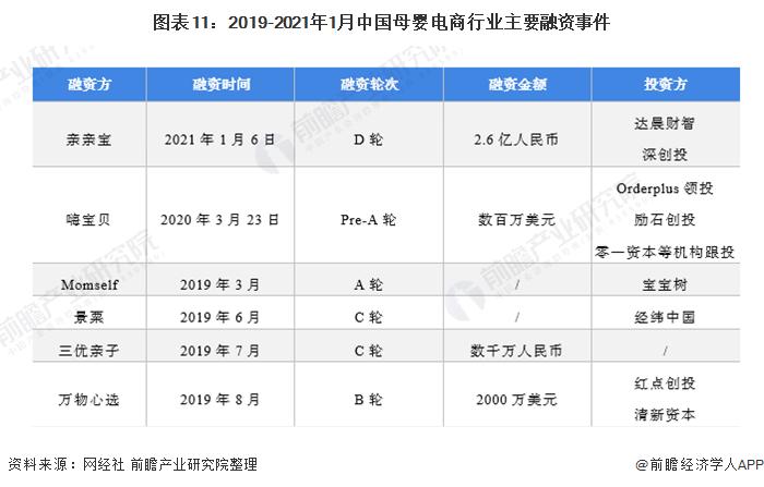 图表11:2019-2021年1月中国母婴电商行业主要融资事件