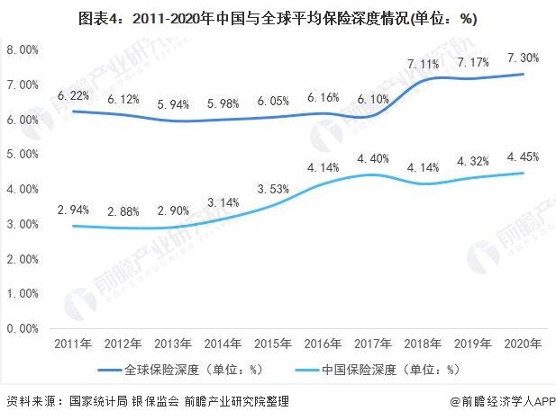 图表4:2011-2020年中国与全球平均保险深度情况(单位:%)