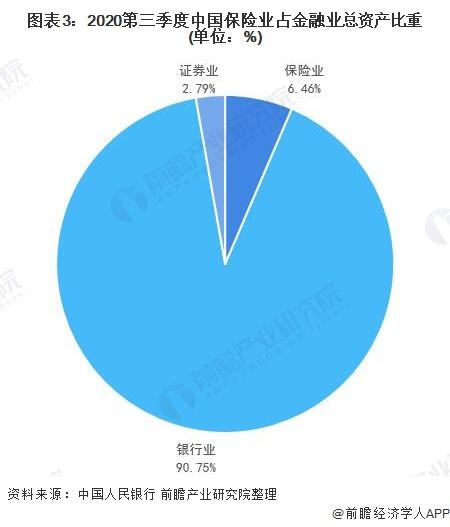 图表3:2020第三季度中国保险业占金融业总资产比重(单位:%)