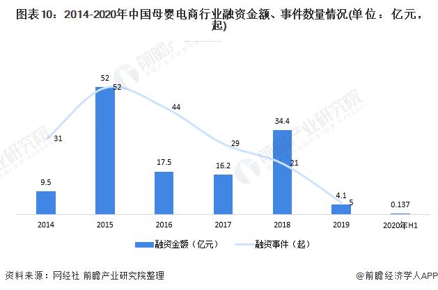 图表10:2014-2020年中国母婴电商行业融资金额、事件数量情况(单位:亿元,起)