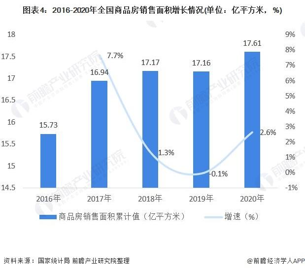 图表4:2016-2020年全国商品房销售面积增长情况(单位:亿平方米,%)