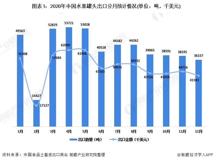 图表1:2020年中国水果罐头出口分月统计情况(单位:吨,千美元)