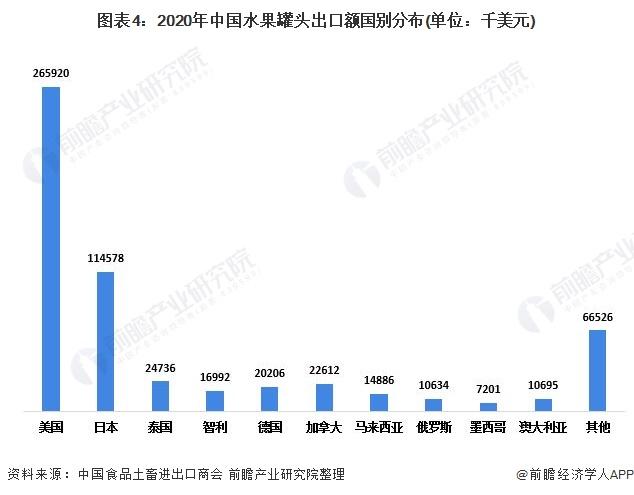 图表4:2020年中国水果罐头出口额国别分布(单位:千美元)