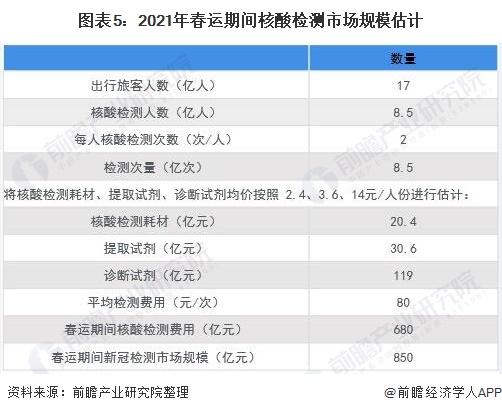 图表5:2021年春运期间核酸检测市场规模估计