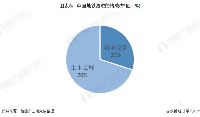 图表8:中国地铁投资的构成(单位:%)