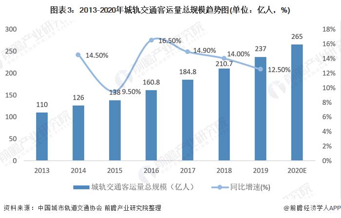 图表3:2013-2020年城轨交通客运量总规模趋势图(单位:亿人,%)