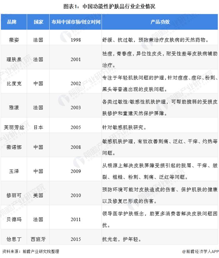 图表1:中国功能性护肤品行业企业情况