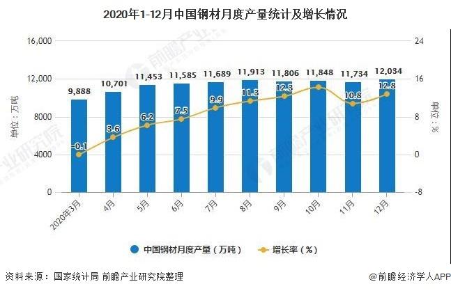 2020年1-12月中国钢材月度产量统计及增长情况