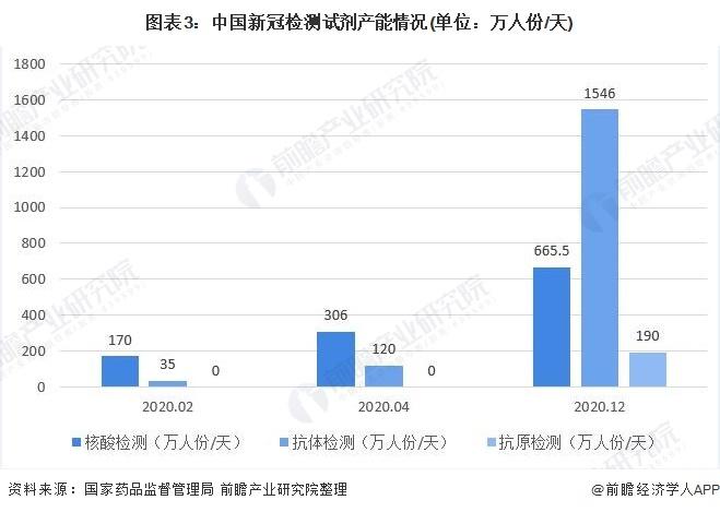 图表3:中国新冠检测试剂产能情况(单位:万人份/天)