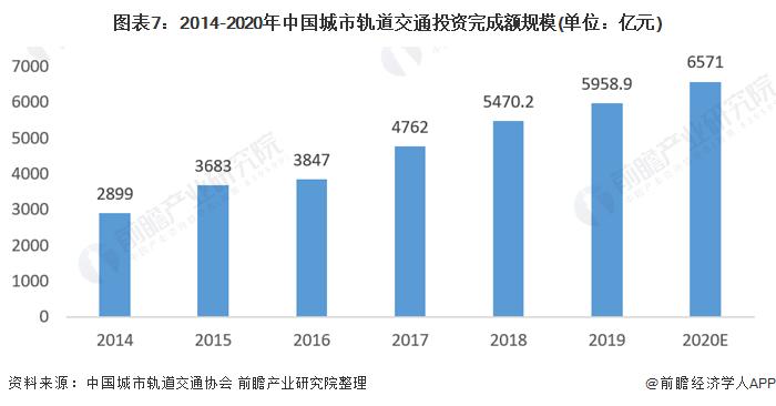 图表7:2014-2020年中国城市轨道交通投资完成额规模(单位:亿元)