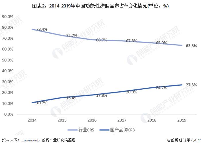 图表2:2014-2019年中国功能性护肤品市占率变化情况(单位:%)