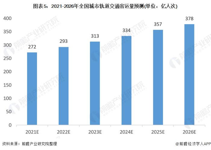 图表5:2021-2026年全国城市轨道交通客运量预测(单位:亿人次)