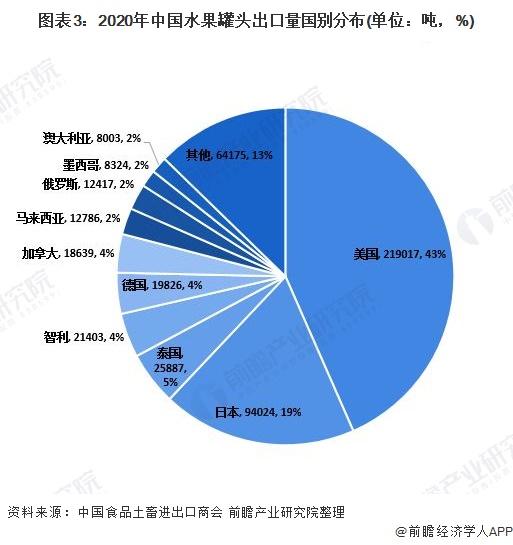 图表3:2020年中国水果罐头出口量国别分布(单位:吨,%)