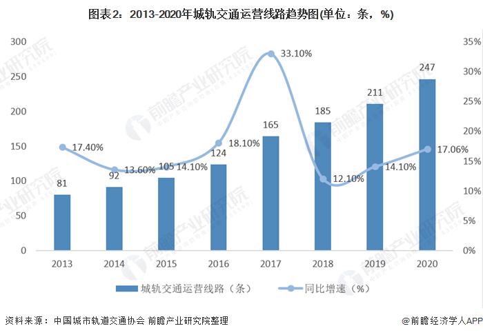 图表2:2013-2020年城轨交通运营线路趋势图(单位:条,%)