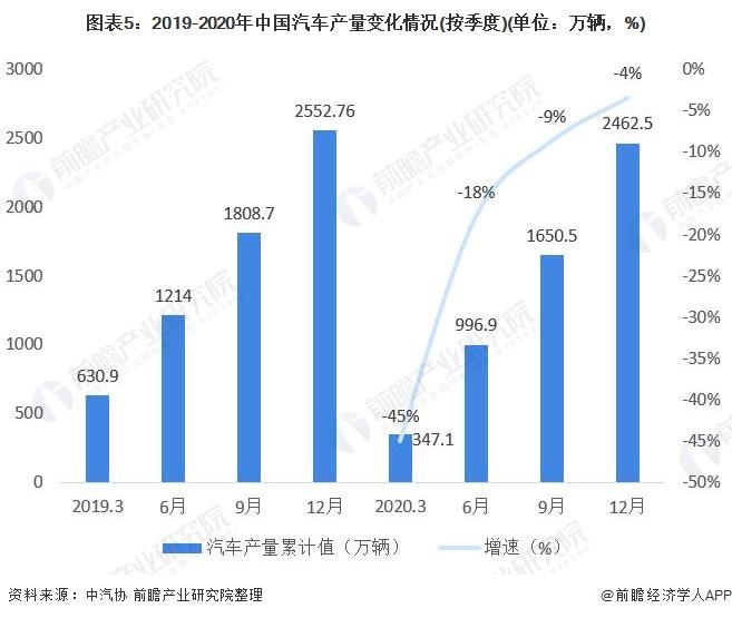 图表5:2019-2020年中国汽车产量变化情况(按季度)(单位:万辆,%)