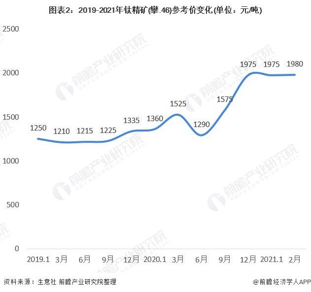 图表2:2019-2021年钛精矿(攀.46)参考价变化(单位:元/吨)