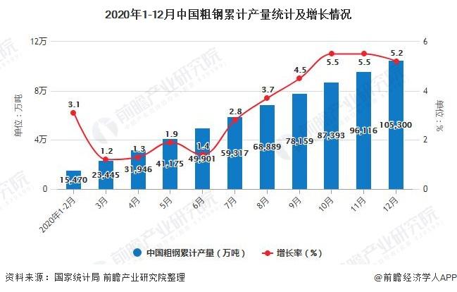 2020年1-12月中国粗钢累计产量统计及增长情况