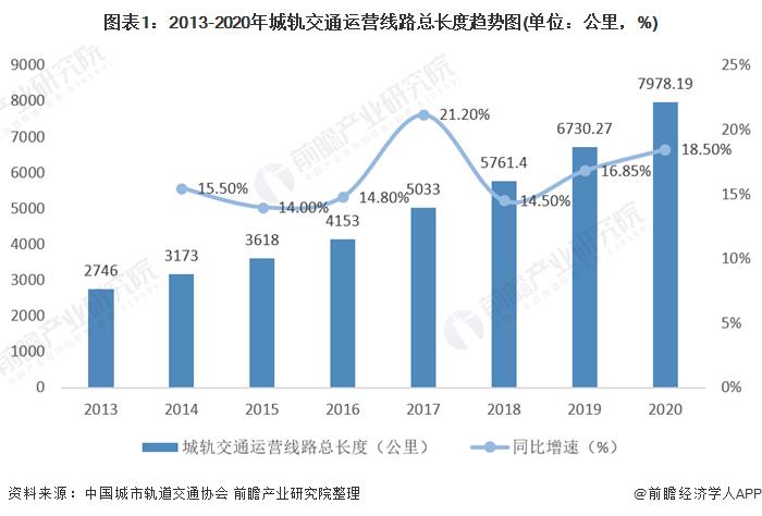 图表1:2013-2020年城轨交通运营线路总长度趋势图(单位:公里,%)