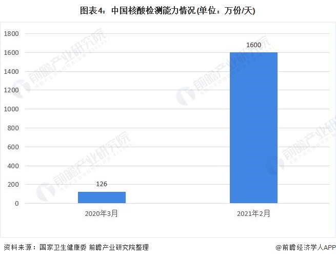 图表4:中国核酸检测能力情况(单位:万份/天)