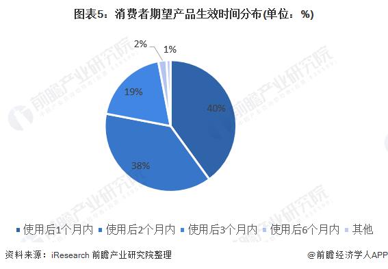 图表5:消费者期望产品生效时间分布(单位:%)