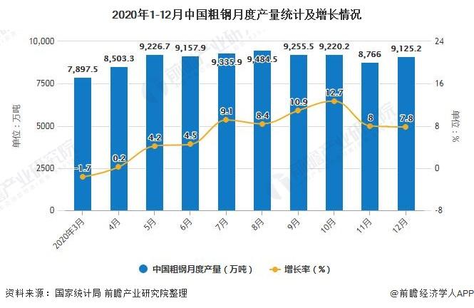 2020年1-12月中国粗钢月度产量统计及增长情况