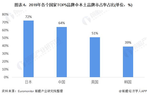 图表4:2019年各个国家TOP5品牌中本土品牌市占率占比(单位:%)