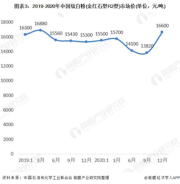 图表3:2019-2020年中国钛白粉(金红石型R2型)市场价(单位:元/吨)