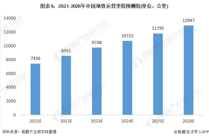 图表9:2021-2026年中国地铁运营里程预测图(单位:公里)