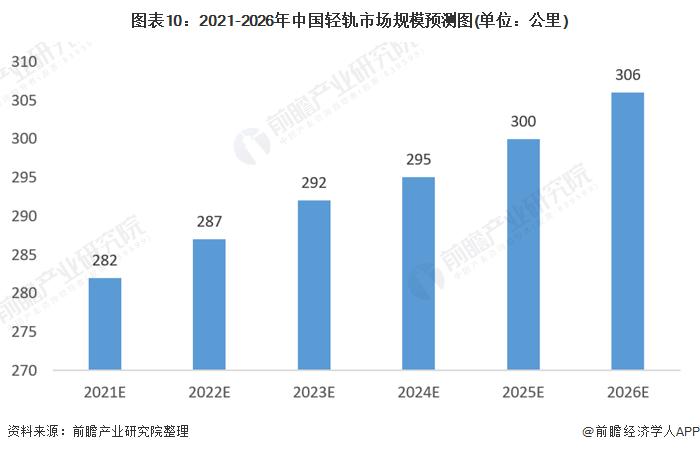 图表10:2021-2026年中国轻轨市场规模预测图(单位:公里)