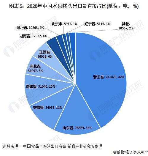 图表5:2020年中国水果罐头出口量省市占比(单位:吨,%)
