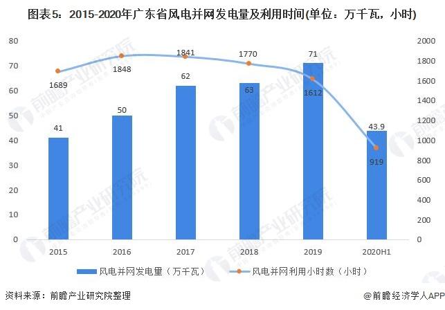图表5:2015-2020年广东省风电并网发电量及利用时间(单位:万千瓦,小时)