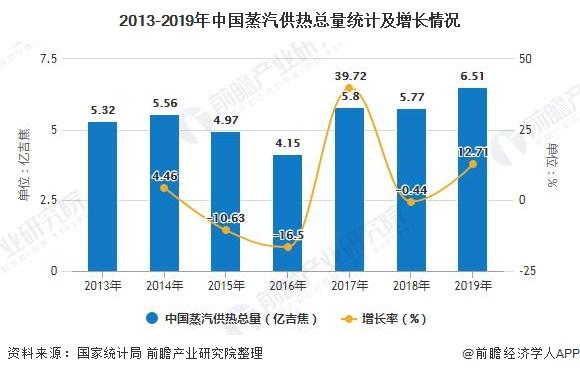 2013-2019年中国蒸汽供热总量统计及增长情况