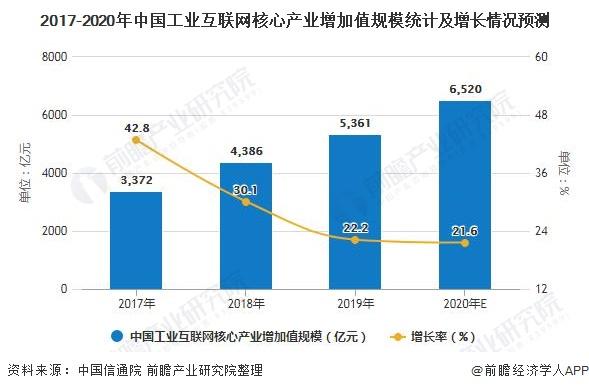 2017-2020年中国工业互联网核心产业增加值规模统计及增长情况预测