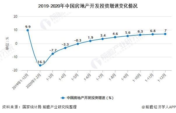 2019-2020年中国房地产开发投资增速变化情况