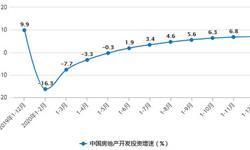 2020年全年中国房地产行业市场分析:<em>商品房</em><em>销售</em>额累计突破17万亿元