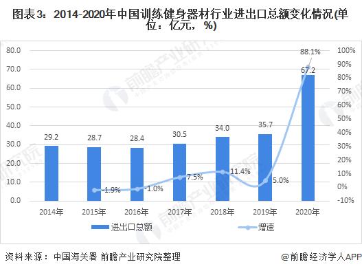 图表3:2014-2020年中国训练健身器材行业进出口总额变化情况(单位:亿元,%)