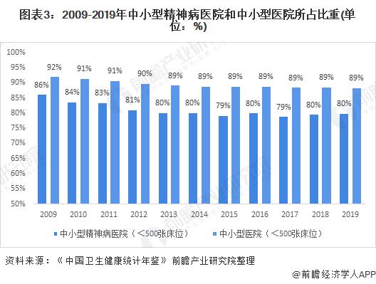 图表3:2009-2019年中小型精神病医院和中小型医院所占比重(单位:%)