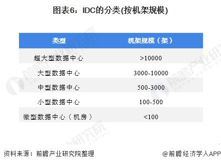 图表6:IDC的分类(按机架规模)