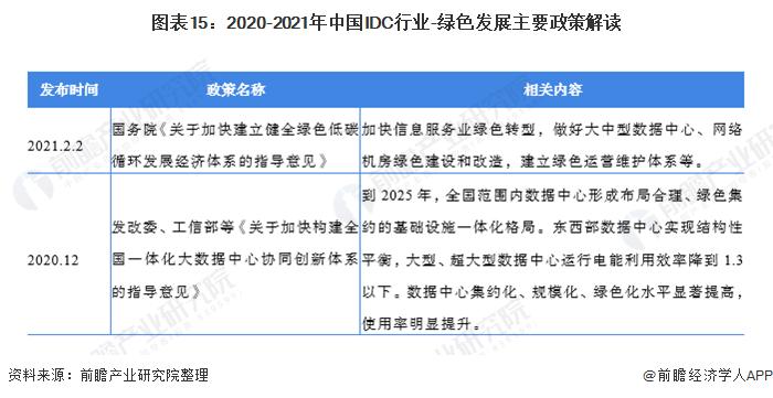 图表15:2020-2021年中国IDC行业-绿色发展主要政策解读
