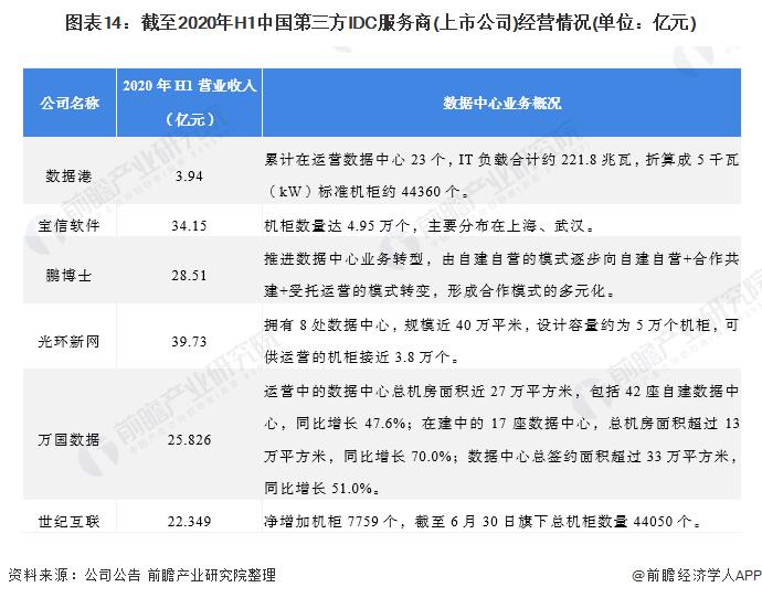 图表14:截至2020年H1中国第三方IDC服务商(上市公司)经营情况(单位:亿元)