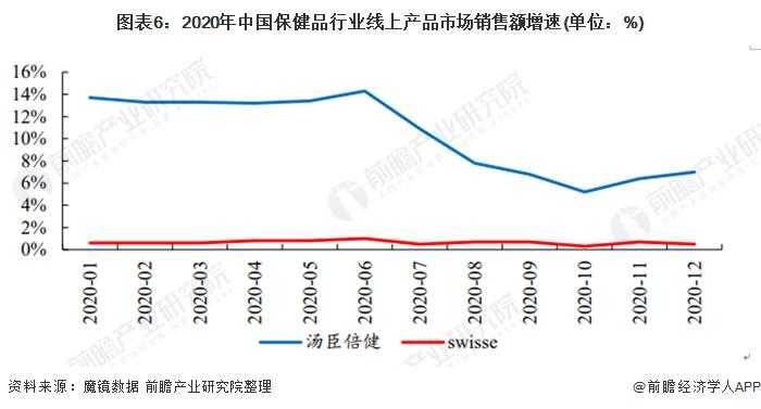 图表6:2020年中国保健品行业线上产品市场销售额增速(单位:%)