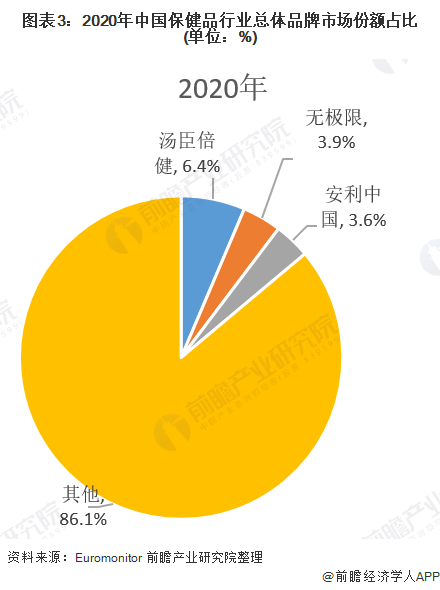 图表3:2020年中国保健品行业总体品牌市场份额占比(单位:%)