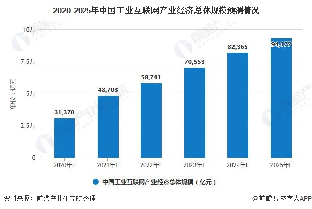 2020-2025年中国工业互联网产业经济总体规模预测情况