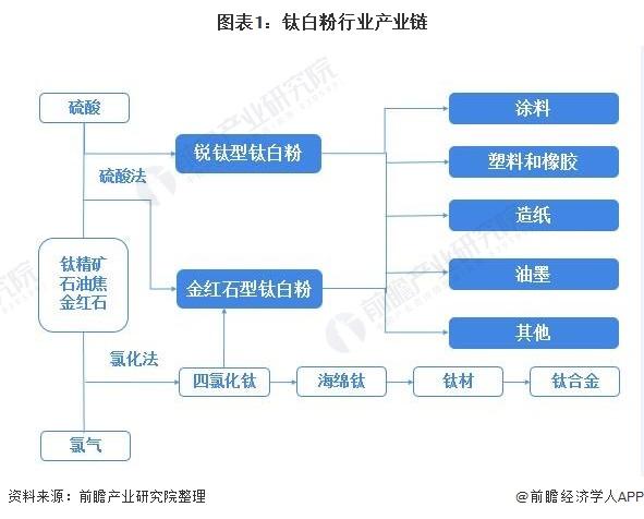 图表1:钛白粉行业产业链