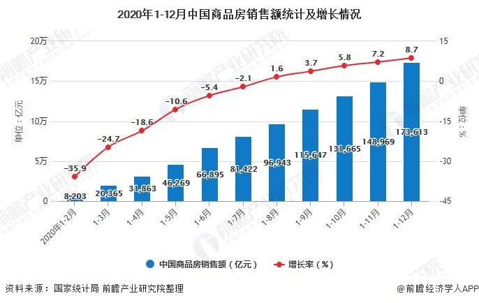 2020年1-12月中国商品房销售额统计及增长情况