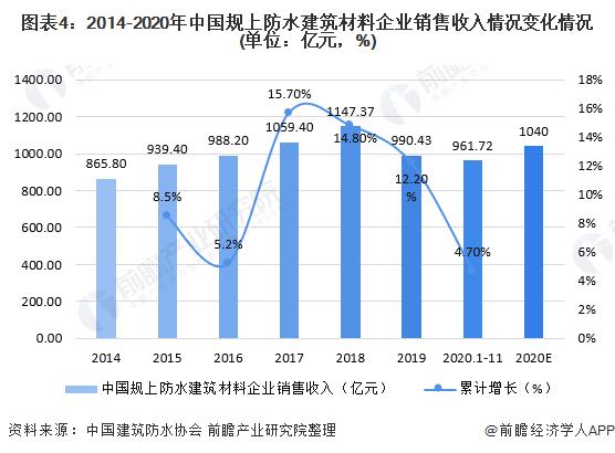 图表4:2014-2020年中国规上防水建筑材料企业销售收入情况变化情况(单位:亿元,%)