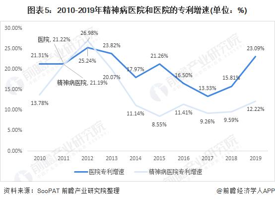 图表5:2010-2019年精神病医院和医院的专利增速(单位:%)