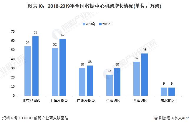 图表10:2018-2019年全国数据中心机架增长情况(单位:万架)